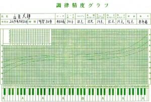 調律精度グラフ成績表